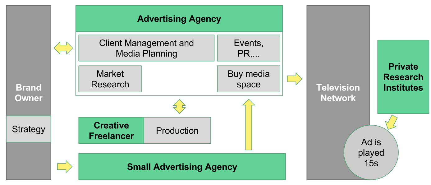 Stucture of the Japanese advertising market