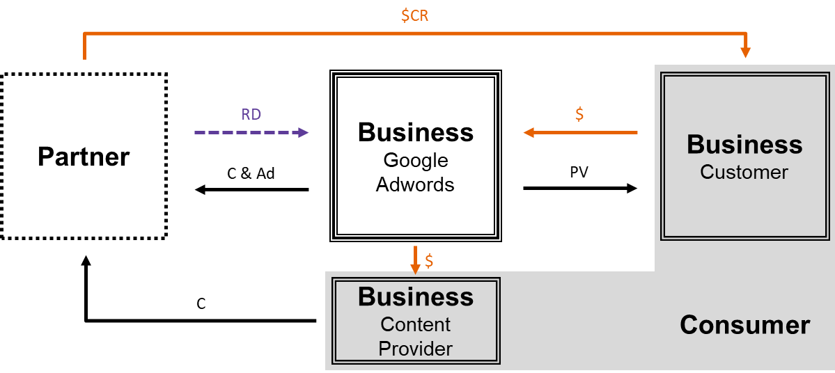 Data-Based Businesses In Practice and Their Classification
